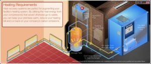 Heat Recovery Heating