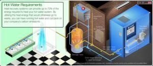 Water heat recovery diagram | reduce the running costs of my compressed air system
