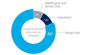 Air Compressor energy costs | Air Compressor | Air Equipment
