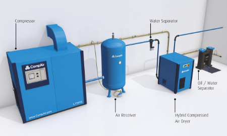 Compressor layout with descriptions   Compressed air   air equipment